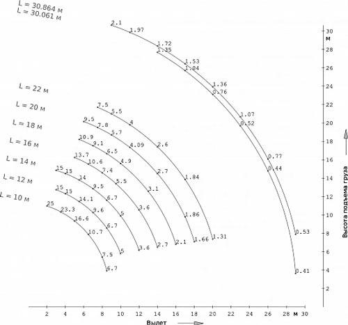 грузовысотные характеристики кс-45717-2м