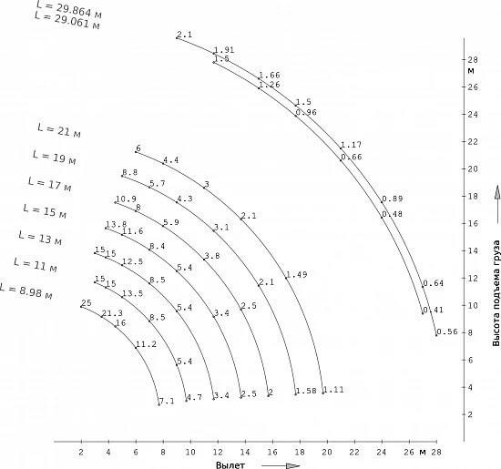 грузовысотные характеристики кс-45717-4в
