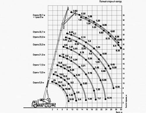 грузовысотные характеристики кс-45717а-1р