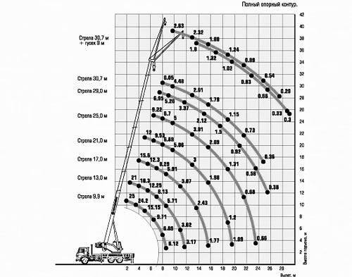 грузовысотные характеристики кс-45717к-1р