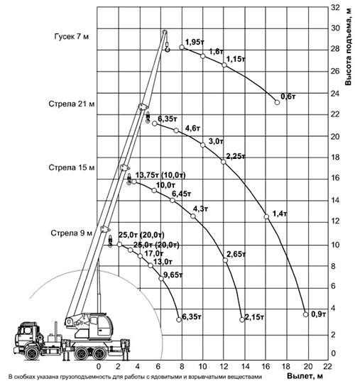 грузовысотные характеристики кс-45717к-3
