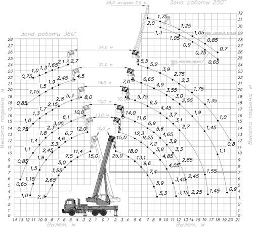 грузовысотные характеристики кс-55713-1к-2