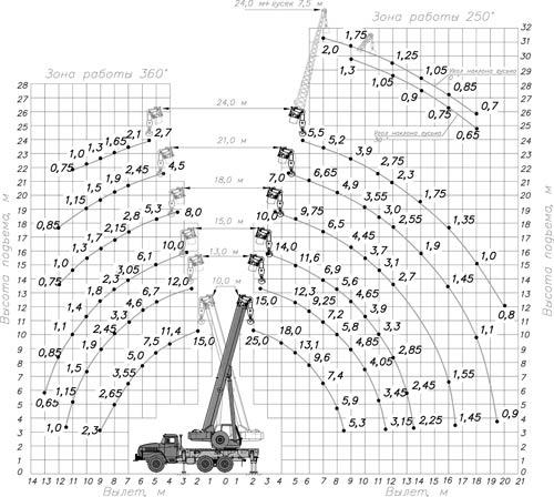 грузовысотные характеристики кс-55713-3к-2