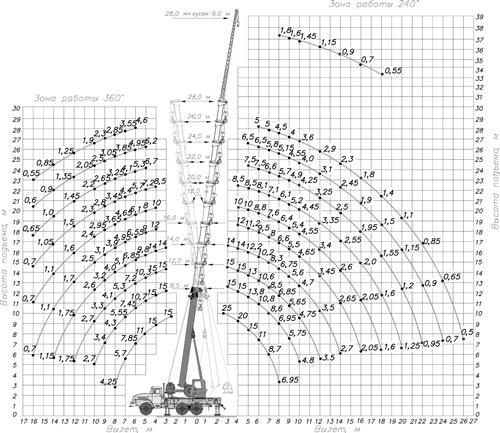 грузовысотные характеристики кс-55713-3к-3