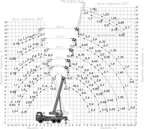 грузовысотные характеристики кс-55713-5к-2