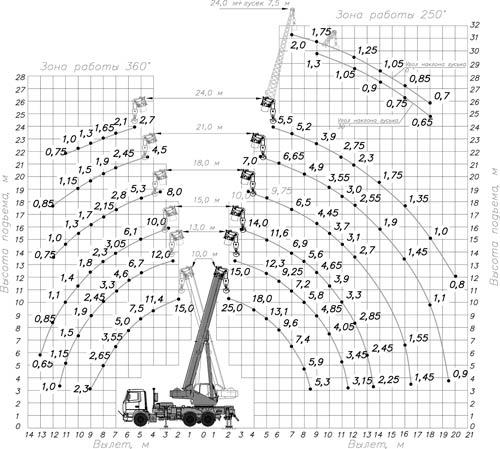 грузовысотные характеристики кс-55713-6к-2