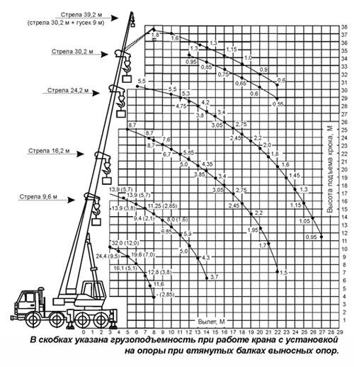 грузовысотные характеристики кс-55729-1в