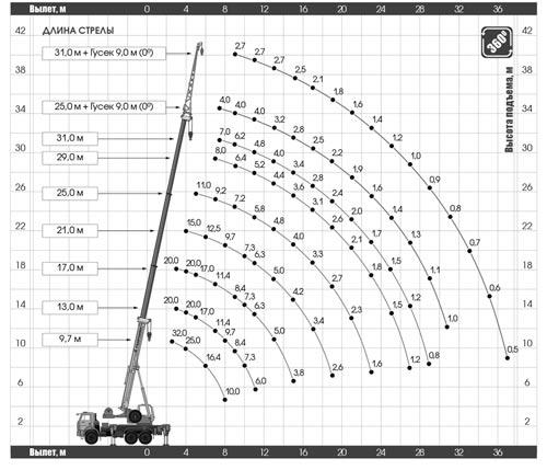 грузовысотные характеристики кс-55729-5в-3