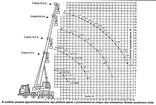 грузовысотные характеристики кс-55729-5в