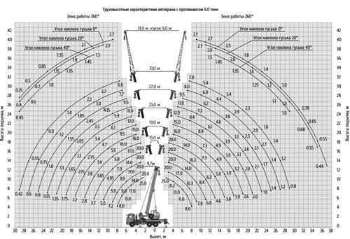 грузовысотные характеристики кс-55713-1к-4