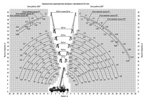 грузовысотные характеристики кс-55713-3к-4