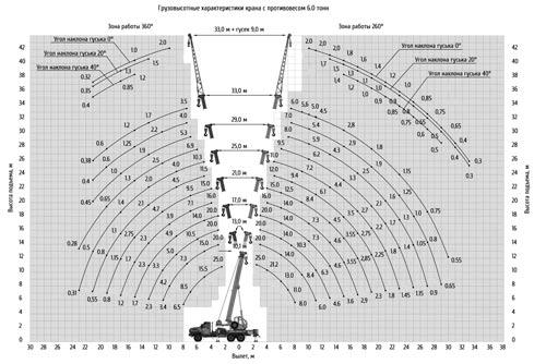 грузовысотные характеристики кс-55713-3к-4в