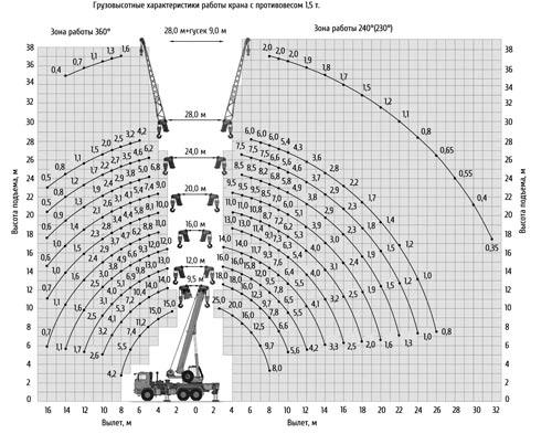грузовысотные характеристики кс-55713-5к-3