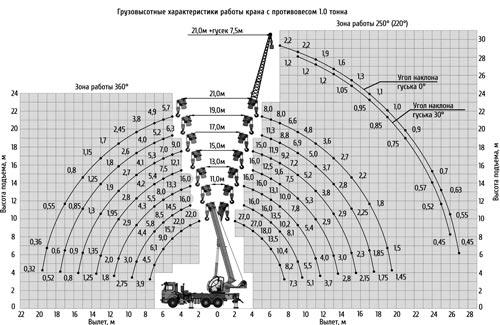 грузовысотные характеристики кс-55713-1к-1в