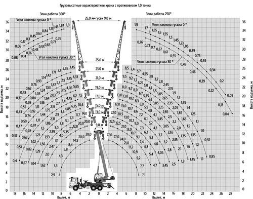 грузовысотные характеристики кс-55713-1к-2в