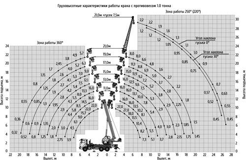 грузовысотные характеристики кс-55713-5к-1в