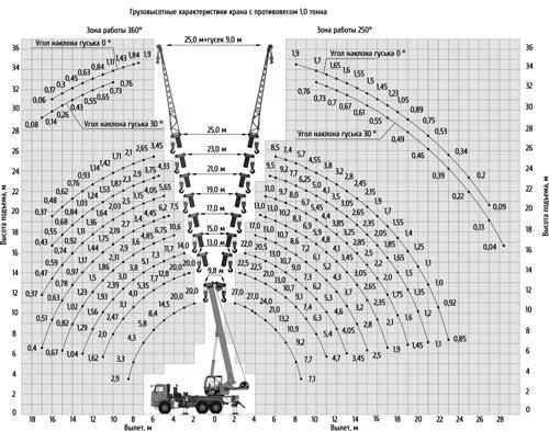 грузовысотные характеристики кс-55713-5к-2в