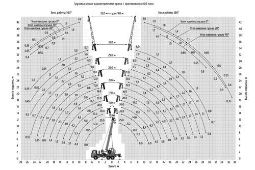 грузовысотные характеристики кс-55713-5к-4в