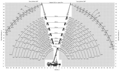грузовысотные характеристики кс-55713-5к-5в