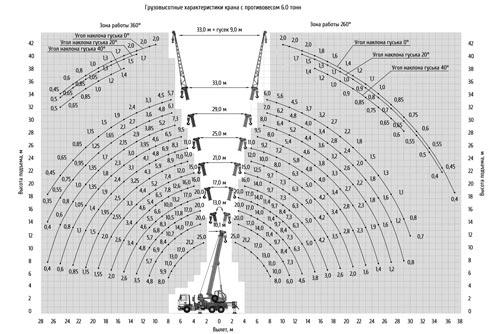 грузовысотные характеристики кс-55713-6к-4в