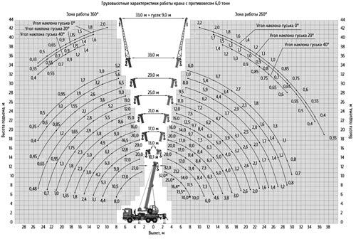 грузовысотные характеристики кс-55729-6к-3